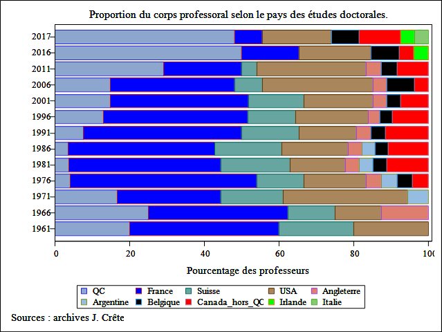 proportion-prof-pays-etudes-doctorales.png